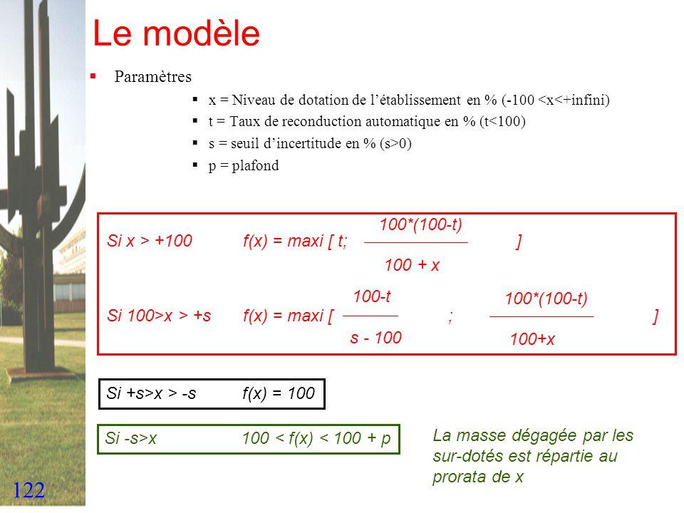 Le modèle Paramètres 100*(100-t) Si x > +100 f(x) = maxi [ t; ]
